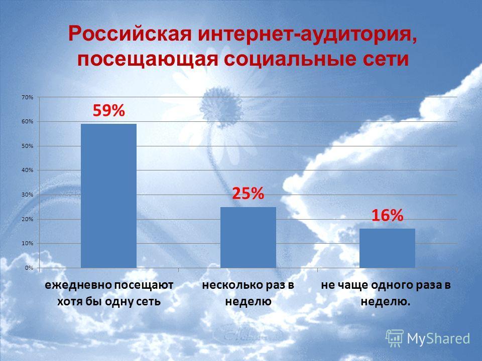 Российская интернет-аудитория, посещающая социальные сети