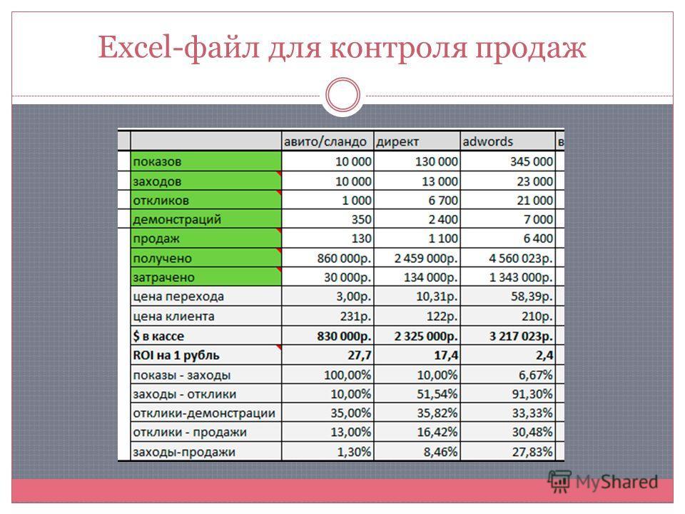 Excel-файл для контроля продаж