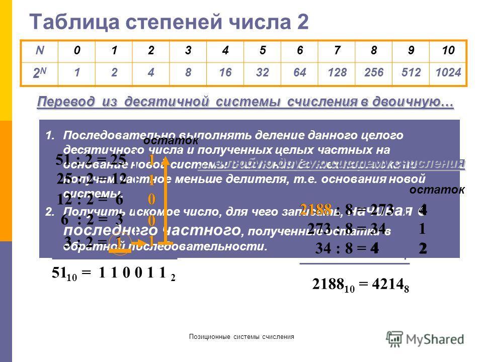 Позиционные системы счисления Двоичная система счисления Основание системы: p=2 Алфавит: 0, 1 Базис …, ¼, ½, 1, 2, 4, 8, 16, 32, … (…, 2 -2, 2 -1, 2 0, 2 1, 2 2, 2 3, 2 4, 2 5, …) Перевод из двоичной системы счисления в десятичную: 1 0 1 0 0 1 2 = 1