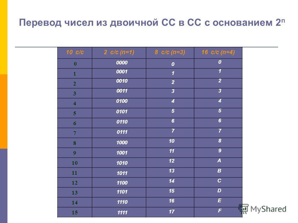 Системы счисления, используемые в ЭВМ Все правила перевода чисел, используемые для других оснований, применяются и для шестнадцатеричной системы: Переведем 2125 10 в шестнадцатеричную СС: 2125 : 16 = 132 13 (D) 132 : 16 = 8 4 2125 10 = 84D 16 остаток
