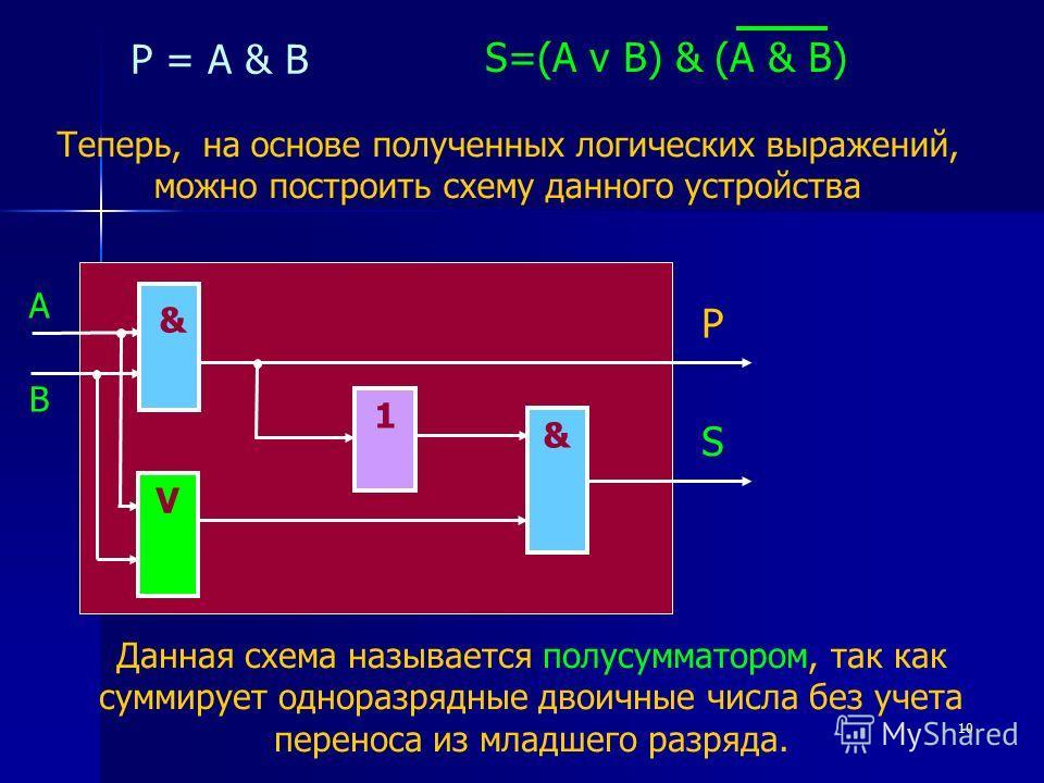 10 S=(А v B) & (A & B) P = A & B Теперь, на основе полученных логических выражений, можно построить схему данного устройства & V 1 & P S Данная схема называется полусумматором, так как суммирует одноразрядные двоичные числа без учета переноса из млад