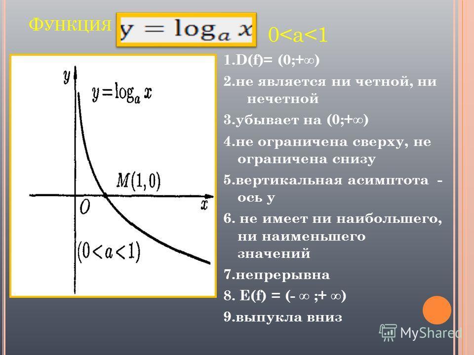 Ф УНКЦИЯ 1.D(f)= (0;+) 2.не является ни четной, ни нечетной 3.убывает на (0;+) 4.не ограничена сверху, не ограничена снизу 5.вертикальная асимптота - ось у 6. не имеет ни наибольшего, ни наименьшего значений 7.непрерывна 8. E(f) = (- ;+ ) 9.выпукла в