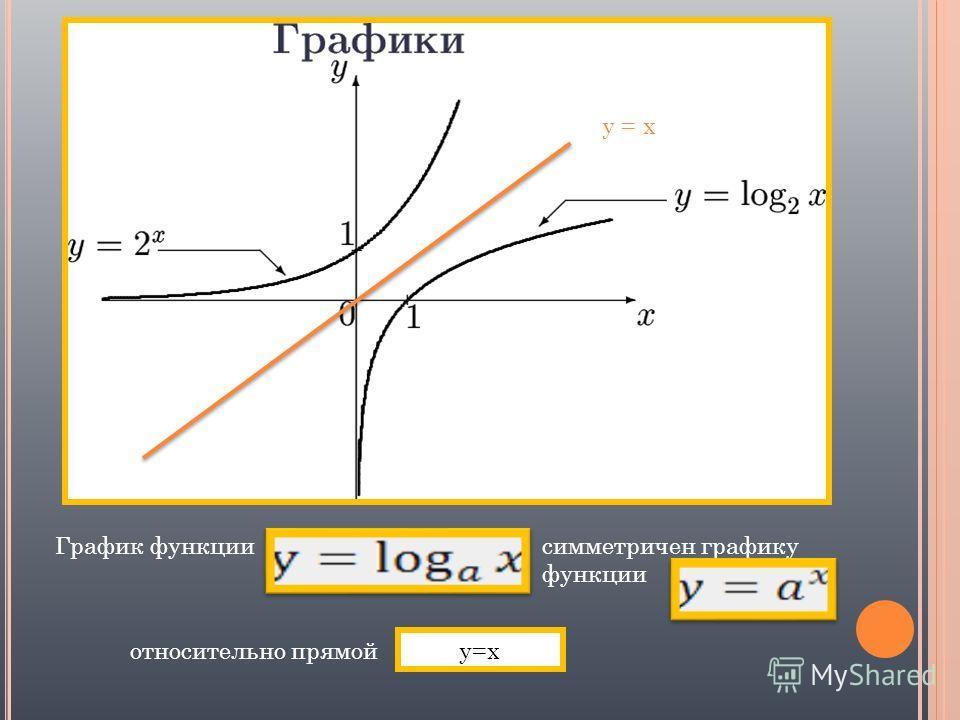 y = x График функциисимметричен графику функции относительно прямой y=x