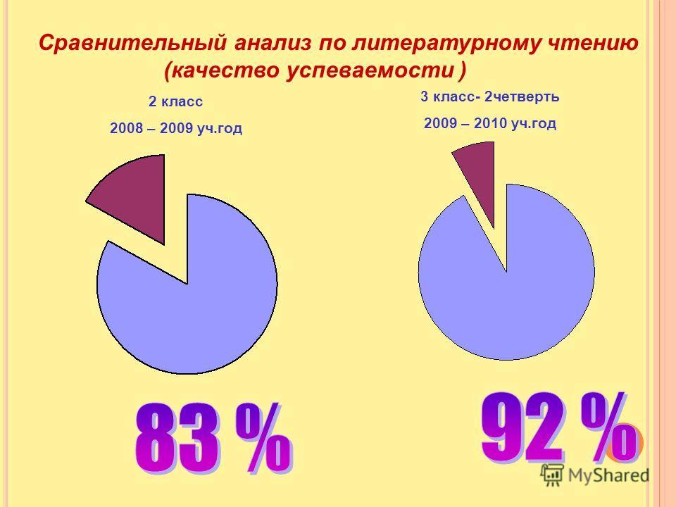 Сравнительный анализ по литературному чтению (качество успеваемости ) 2 класс 2008 – 2009 уч.год 3 класс- 2четверть 2009 – 2010 уч.год