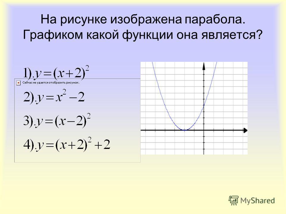 На рисунке изображена парабола. Графиком какой функции она является?