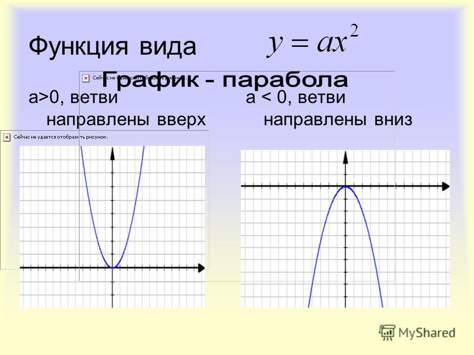 Функция вида a>0, ветви направлены вверх а < 0, ветви направлены вниз
