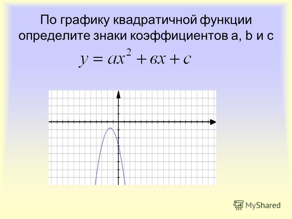 По графику квадратичной функции определите знаки коэффициентов a, b и c