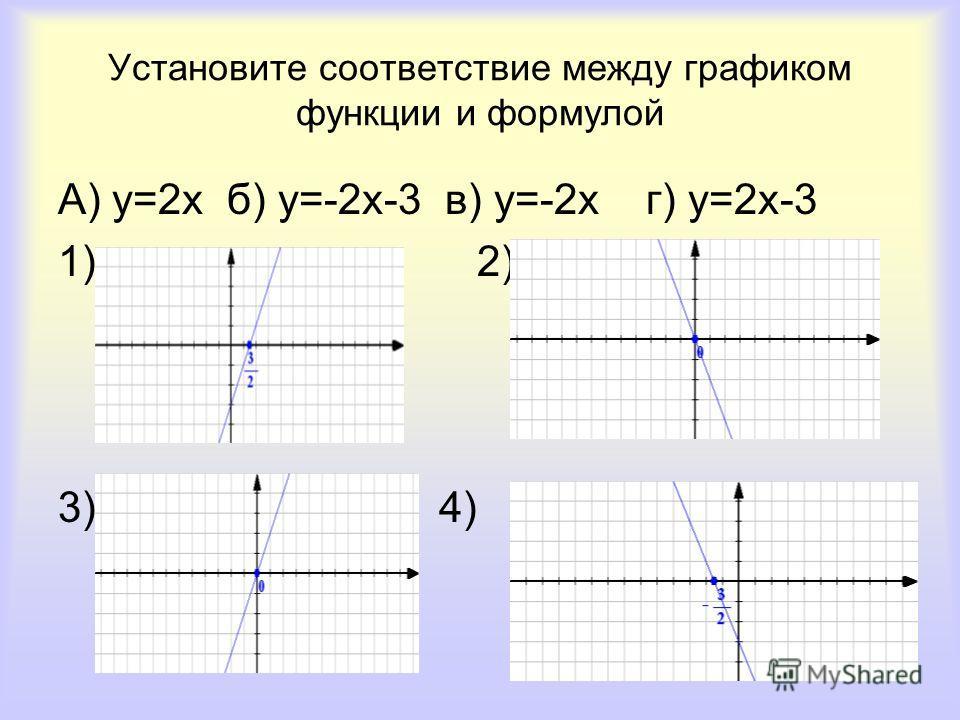 Установите соответствие между графиком функции и формулой А) у=2х б) у=-2х-3 в) у=-2х г) у=2х-3 1) 2) 3) 4)