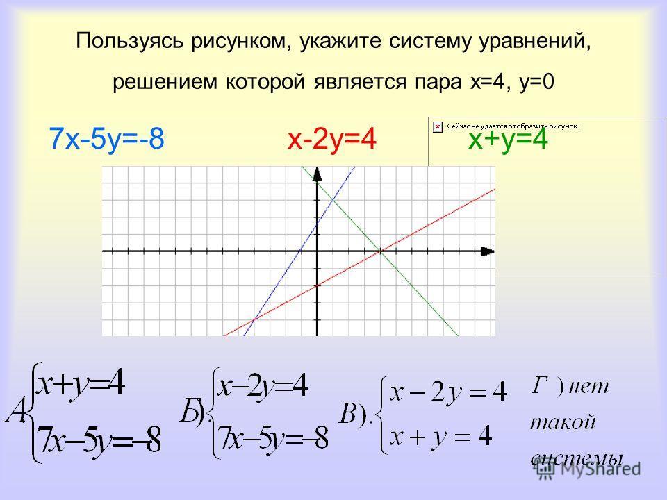 Пользуясь рисунком, укажите систему уравнений, решением которой является пара х=4, у=0 7х-5у=-8 х-2у=4 х+у=4