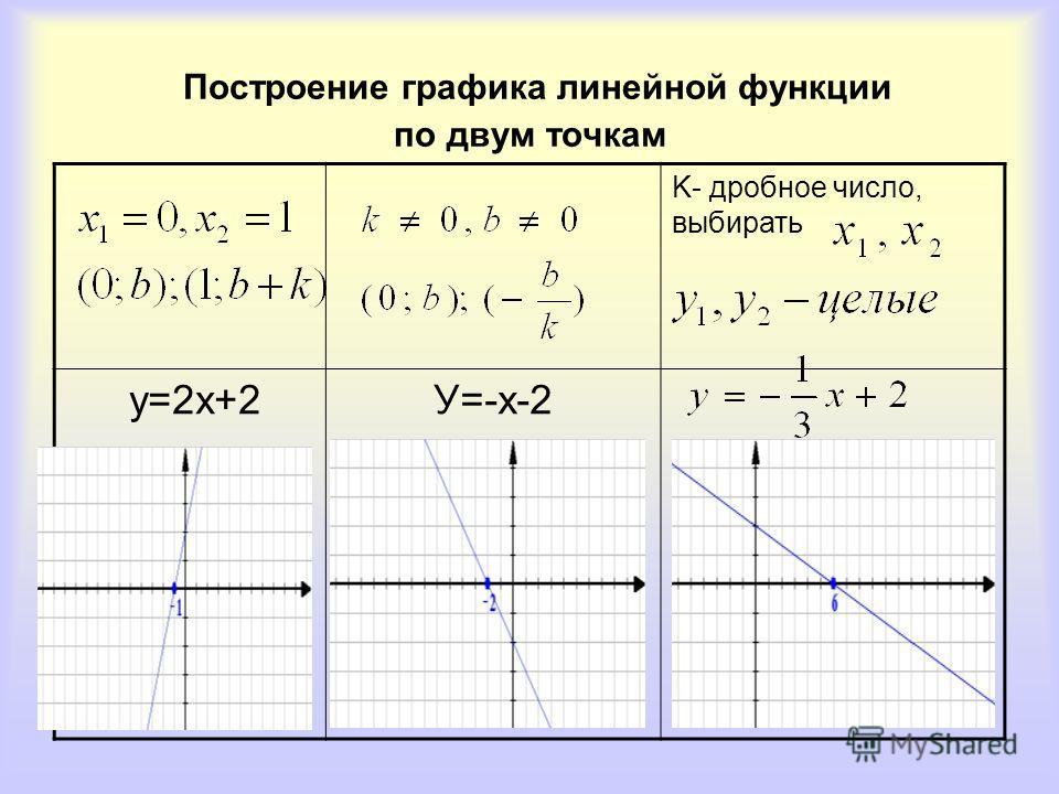 Построение графика линейной функции по двум точкам K- дробное число, выбирать у=2х+2У=-х-2