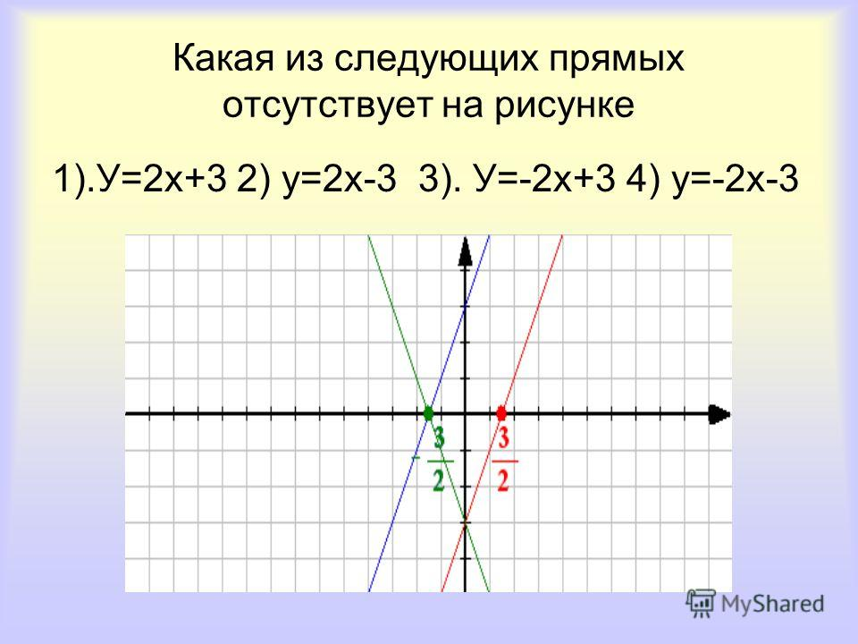 Какая из следующих прямых отсутствует на рисунке 1).У=2х+3 2) у=2х-3 3). У=-2х+3 4) у=-2х-3