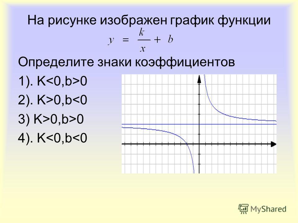 На рисунке изображен график функции Определите знаки коэффициентов 1). K 0 2). K>0,b0,b>0 4). K