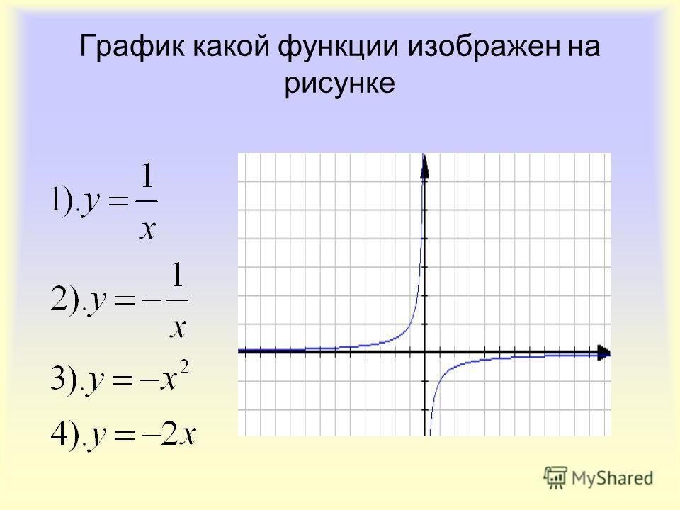 График какой функции изображен на рисунке