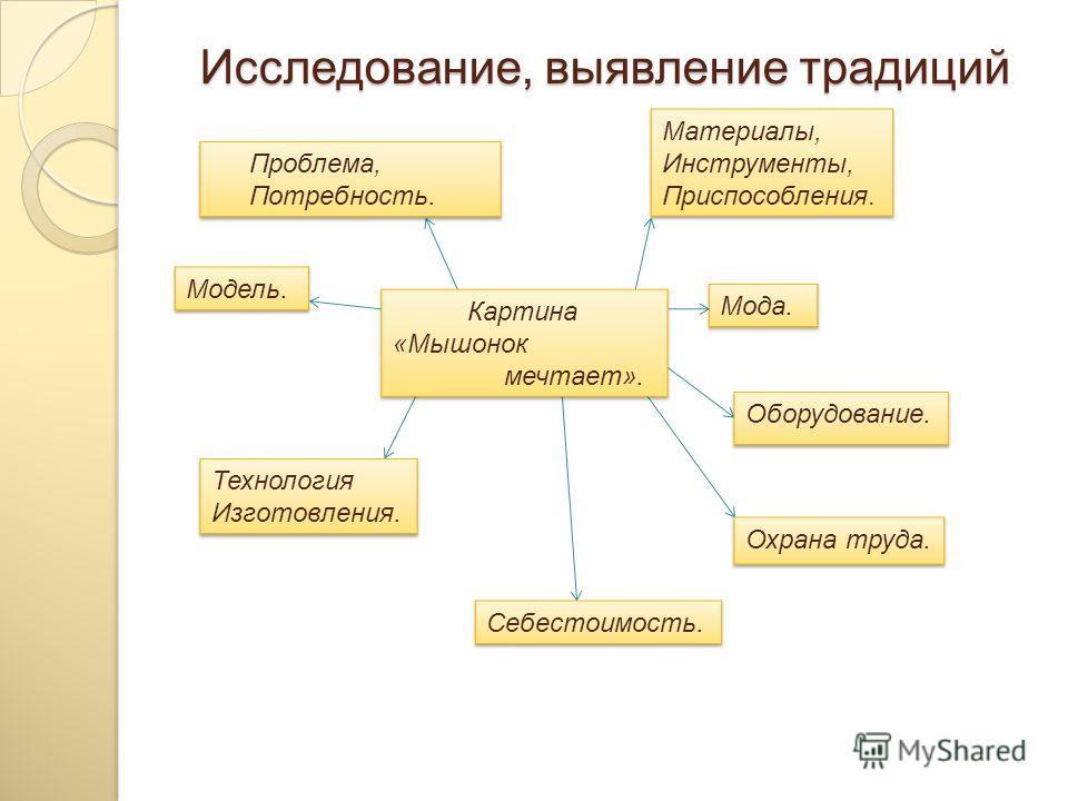 Исследование, выявление традиций