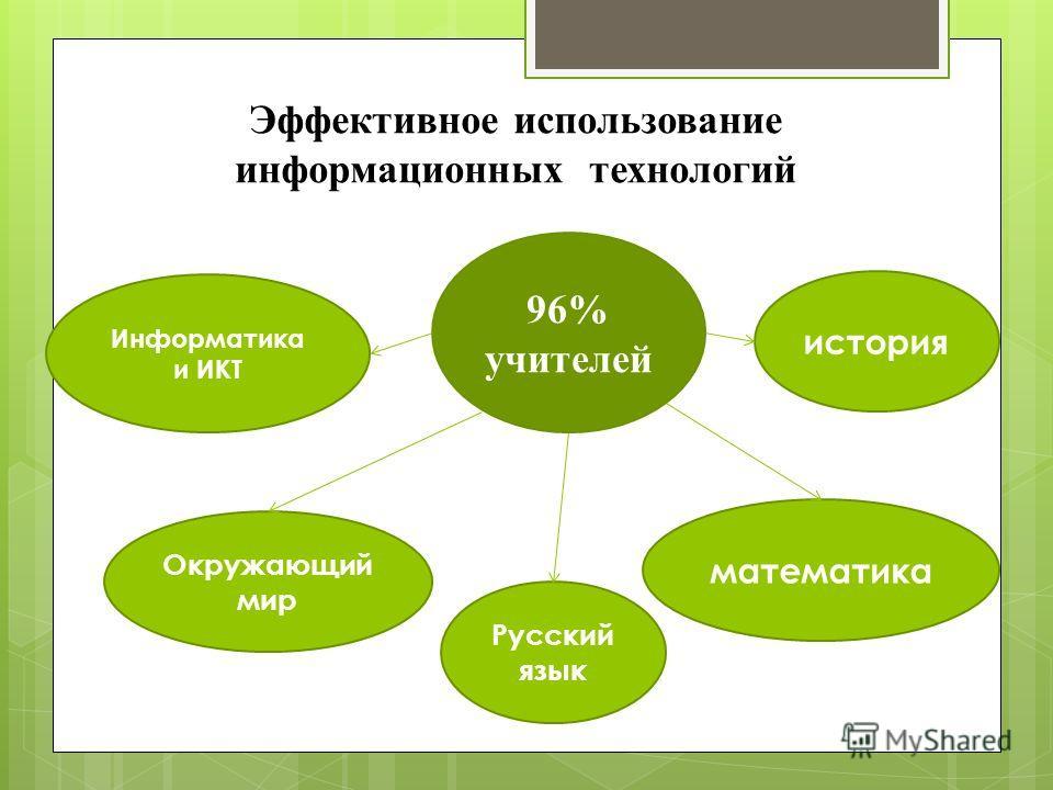 96% учителей Эффективное использование информационных технологий Информатика и ИКТ Окружающий мир Русский язык математика история