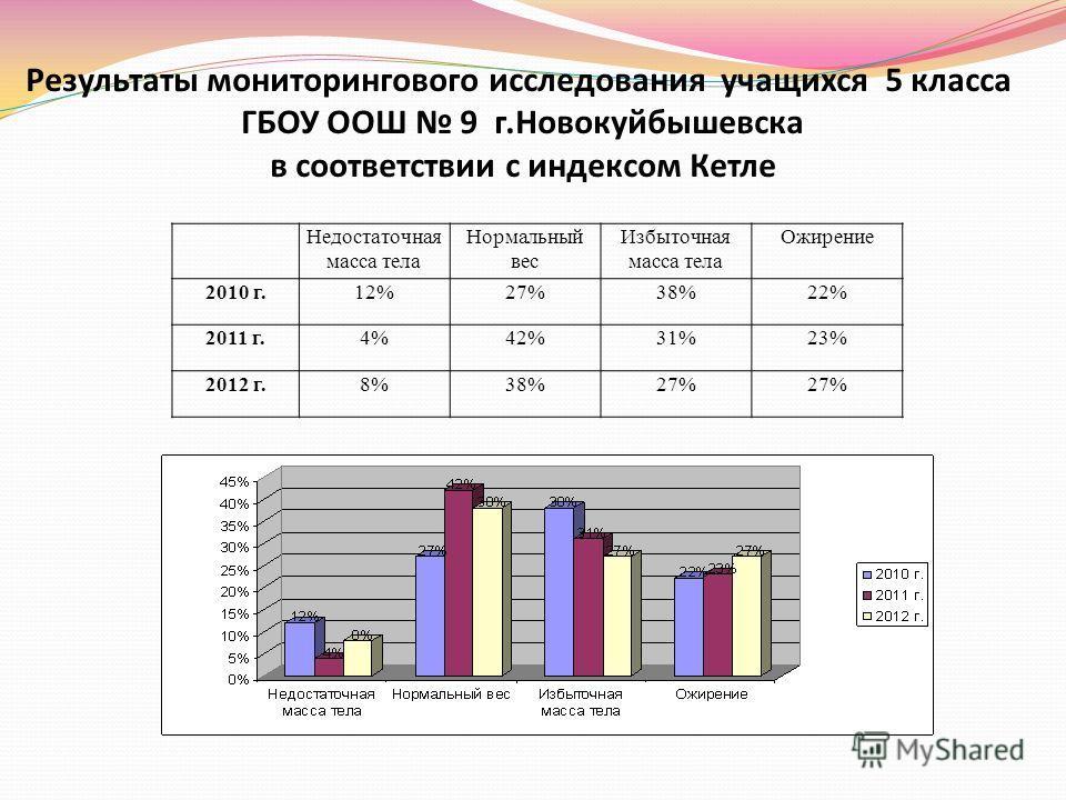 Результаты мониторингового исследования учащихся 5 класса ГБОУ ООШ 9 г.Новокуйбышевска в соответствии с индексом Кетле Недостаточная масса тела Нормальный вес Избыточная масса тела Ожирение 2010 г.12%27%38%22% 2011 г.4%42%31%23% 2012 г.8%38%27%