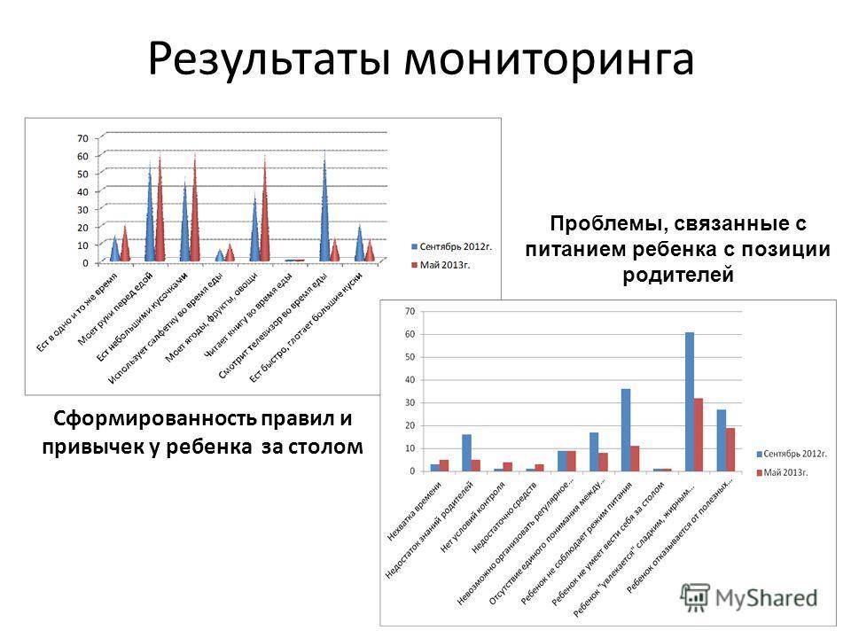 Результаты мониторинга Сформированность правил и привычек у ребенка за столом Проблемы, связанные с питанием ребенка с позиции родителей
