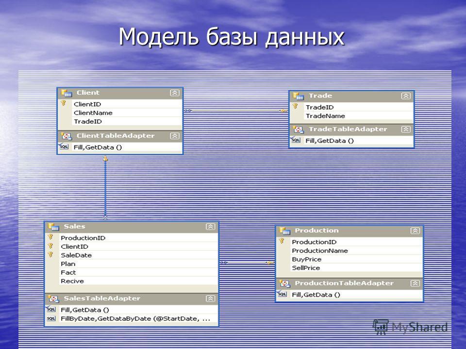 Модель базы данных
