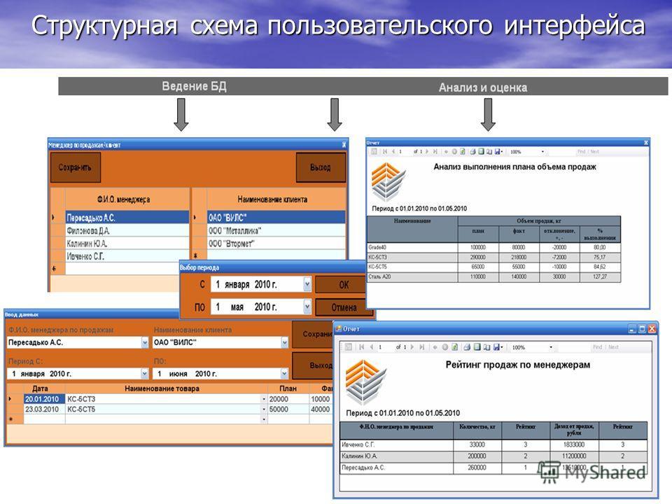 Структурная схема пользовательского интерфейса