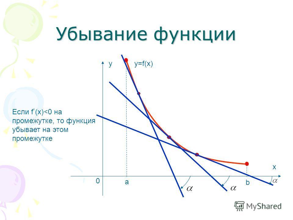 а b x 0 y Убывание функции y=f(x) Если f (x)