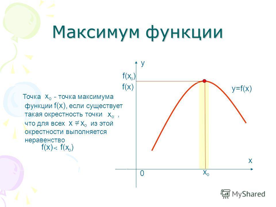графике точка производной максимума