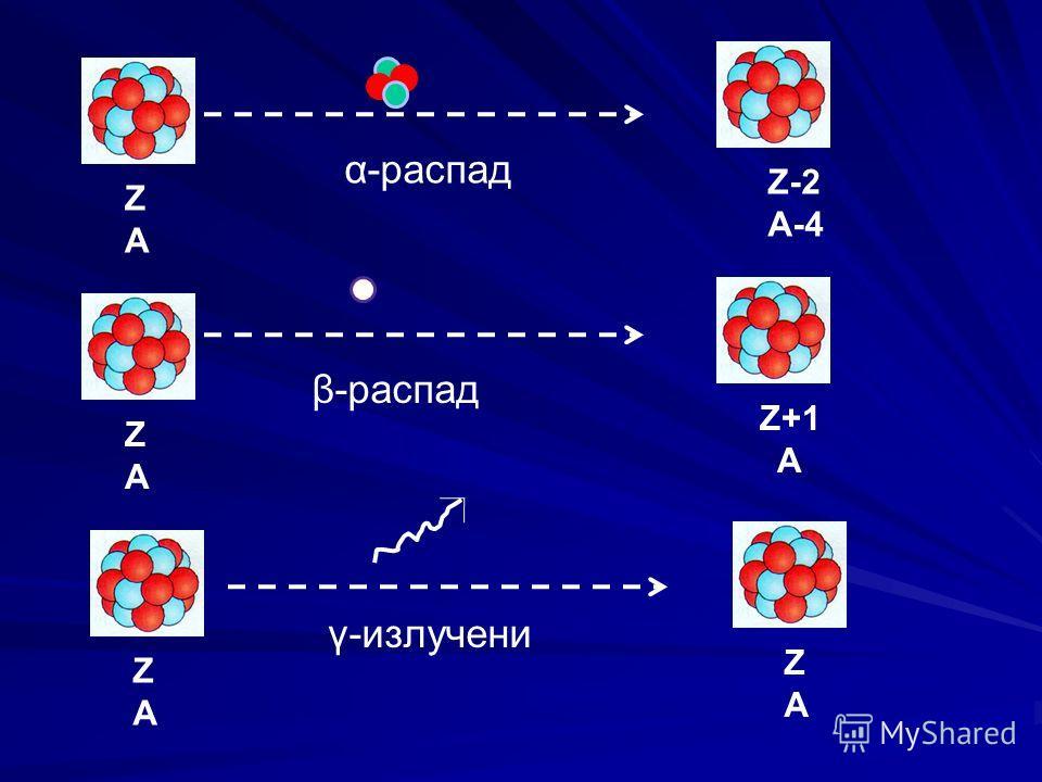 ZAZA ZAZA Z+1 A Z-2 A-4 ZAZA ZAZA α-распад β-распад γ-излучени