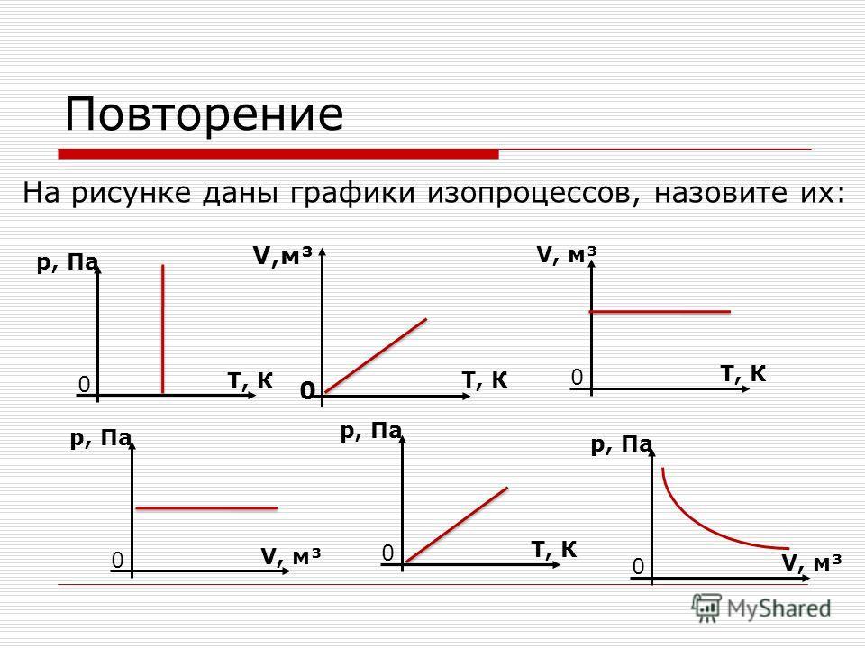 Повторение На рисунке даны графики изопроцессов, назовите их: 0 р, Па Т, К 0 V, м³ Т, К V,м³ 0 Т, К 0 р, Па V, м³ 0 р, Па V, м³ 0 р, Па Т, К