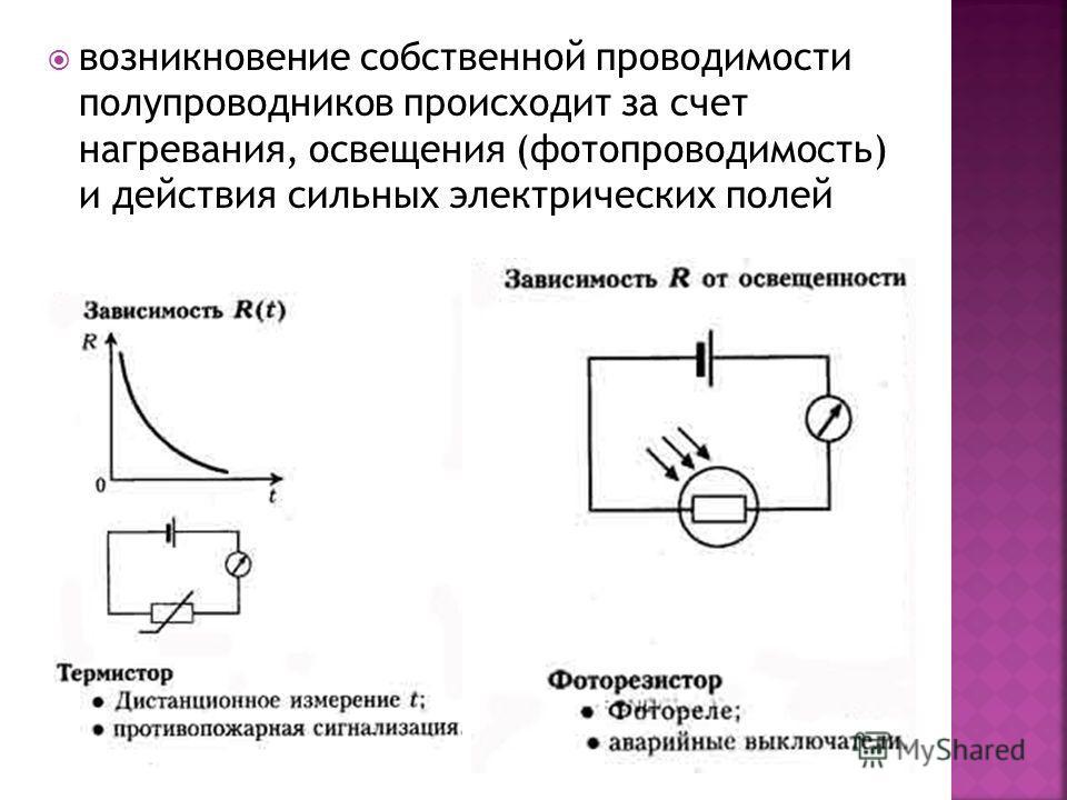 возникновение собственной проводимости полупроводников происходит за счет нагревания, освещения (фотопроводимость) и действия сильных электрических полей