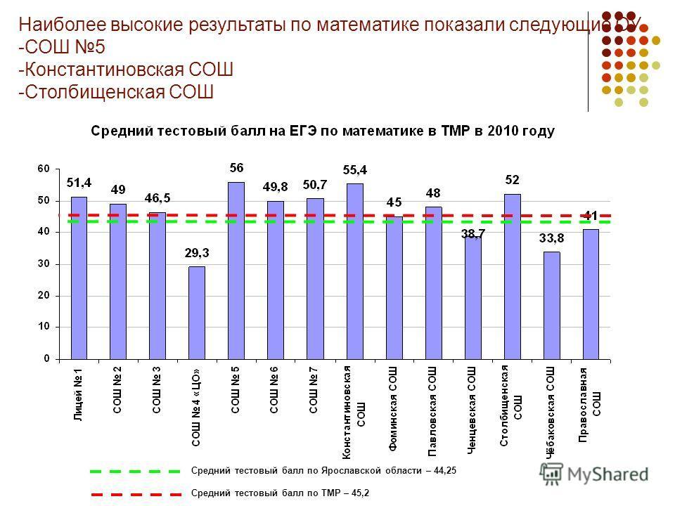 Наиболее высокие результаты по математике показали следующие ОУ -СОШ 5 -Константиновская СОШ -Столбищенская СОШ Средний тестовый балл по Ярославской области – 44,25 Средний тестовый балл по ТМР – 45,2