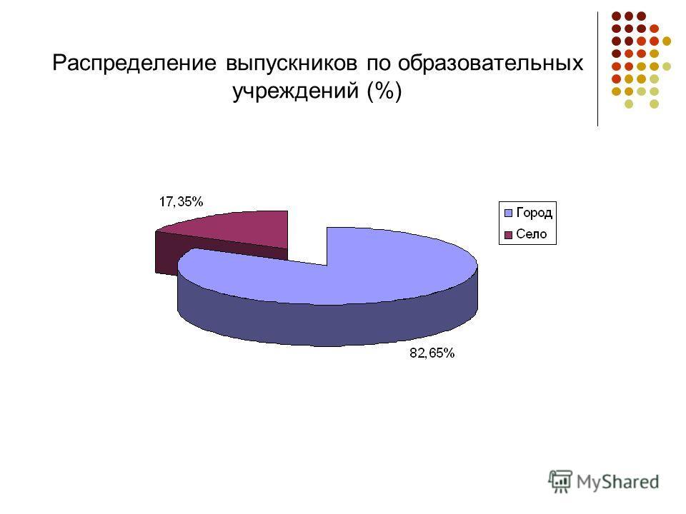 Распределение выпускников по образовательных учреждений (%)