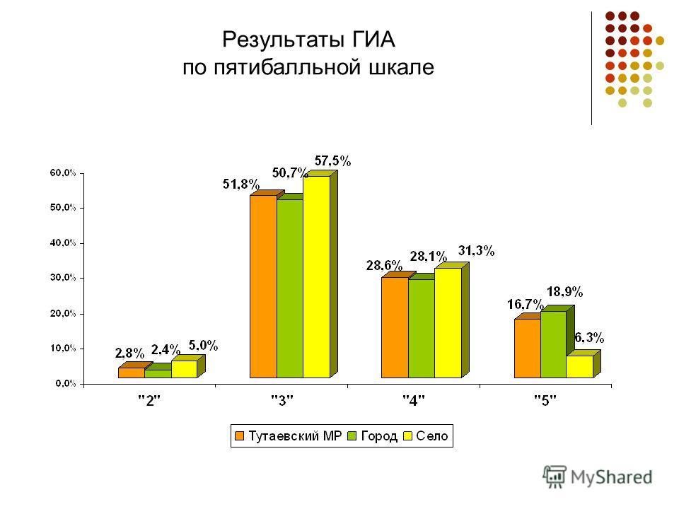 Результаты ГИА по пятибалльной шкале