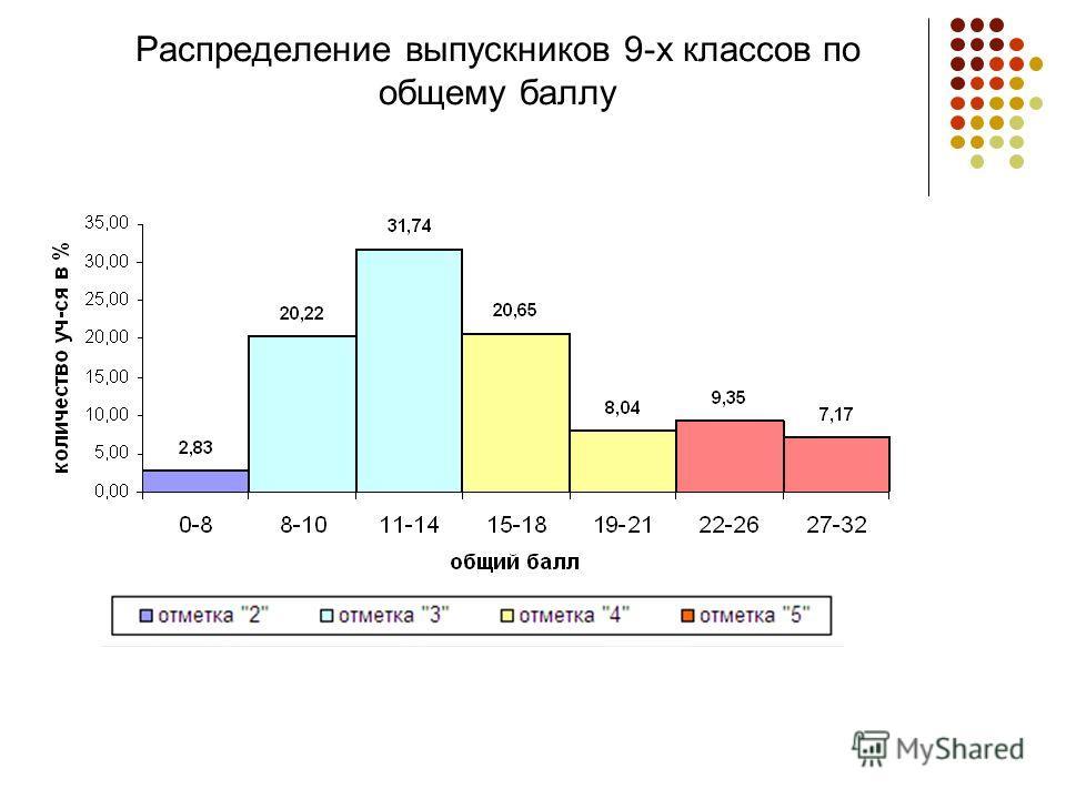 Распределение выпускников 9-х классов по общему баллу