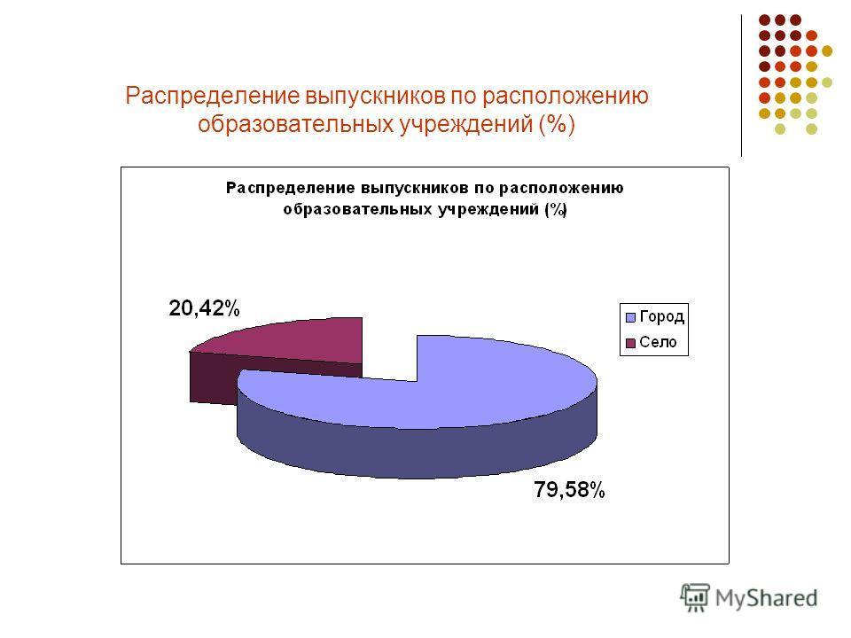 Распределение выпускников по расположению образовательных учреждений (%)