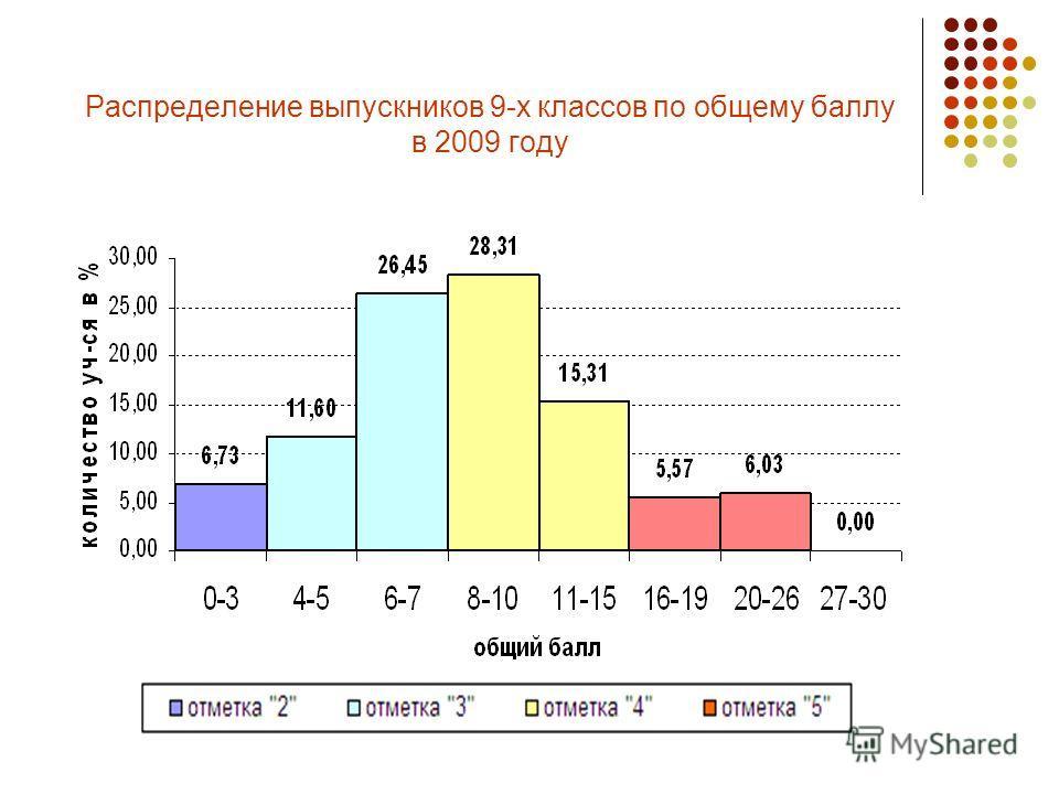Распределение выпускников 9-х классов по общему баллу в 2009 году