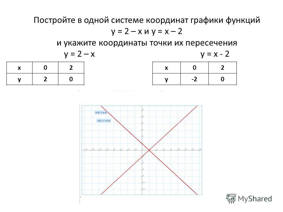 Постройте в одной системе координат графики функций у = 2 – х и у = х – 2 и укажите координаты точки их пересечения у = 2 – х у = х - 2 х02 у20 х02 у-20