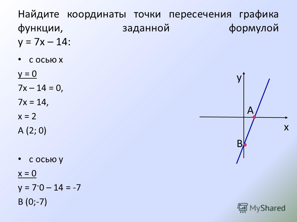 Найдите координаты точки пересечения графика функции, заданной формулой у = 7х – 14: с осью x у = 0 7х – 14 = 0, 7x = 14, x = 2 А (2; 0) с осью у x = 0 y = 7·0 – 14 = -7 В (0;-7) у А x В