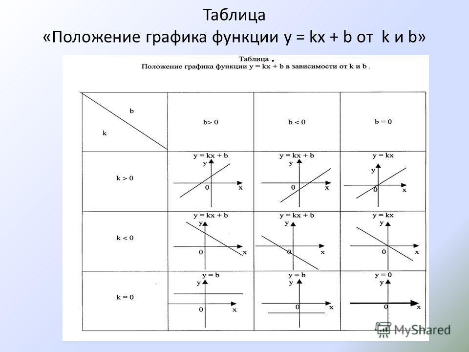 Таблица «Положение графика функции y = kx + b от k и b»