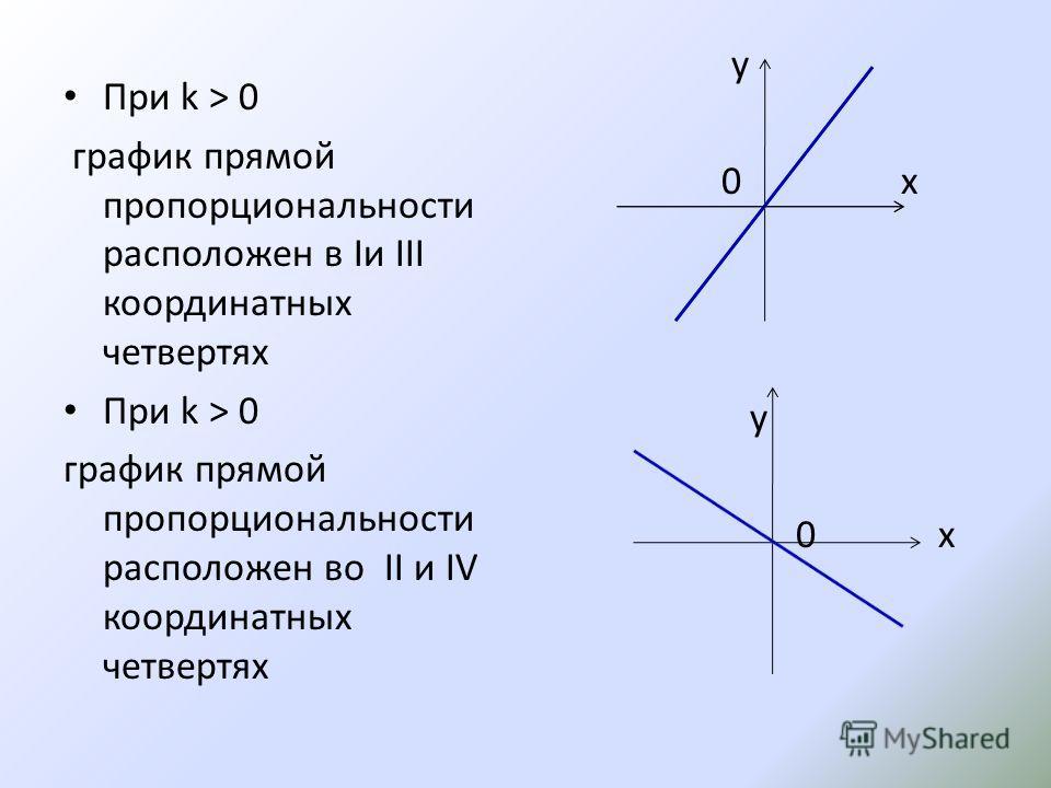 При k > 0 график прямой пропорциональности расположен в Iи III координатных четвертях При k > 0 график прямой пропорциональности расположен во II и IV координатных четвертях y 0 x y 0 x