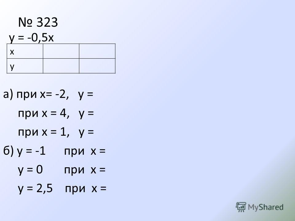 323 у = -0,5х а) при x= -2, y = при x = 4, y = при x = 1, y = б) y = -1 при x = y = 0 при x = y = 2,5 при x = x у