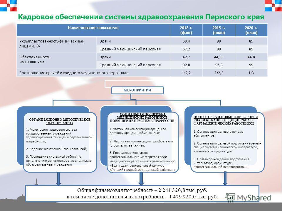 Кадровое обеспечение системы здравоохранения Пермского края Наименование показателя2012 г. (факт) 2015 г. (план) 2020 г. (план) Укомплектованность физическими лицами, % Врачи60,48085 Средний медицинский персонал67,28085 Обеспеченность на 10 000 чел.