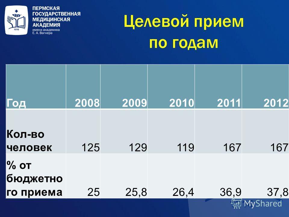 Целевой прием по годам Год20082009201020112012 Кол-во человек125129119167 % от бюджетно го приема2525,826,436,937,8