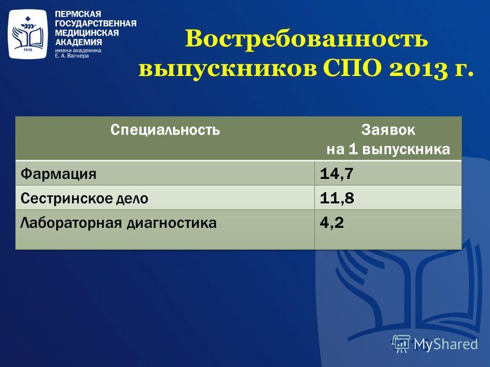 Востребованность выпускников СПО 2013 г.