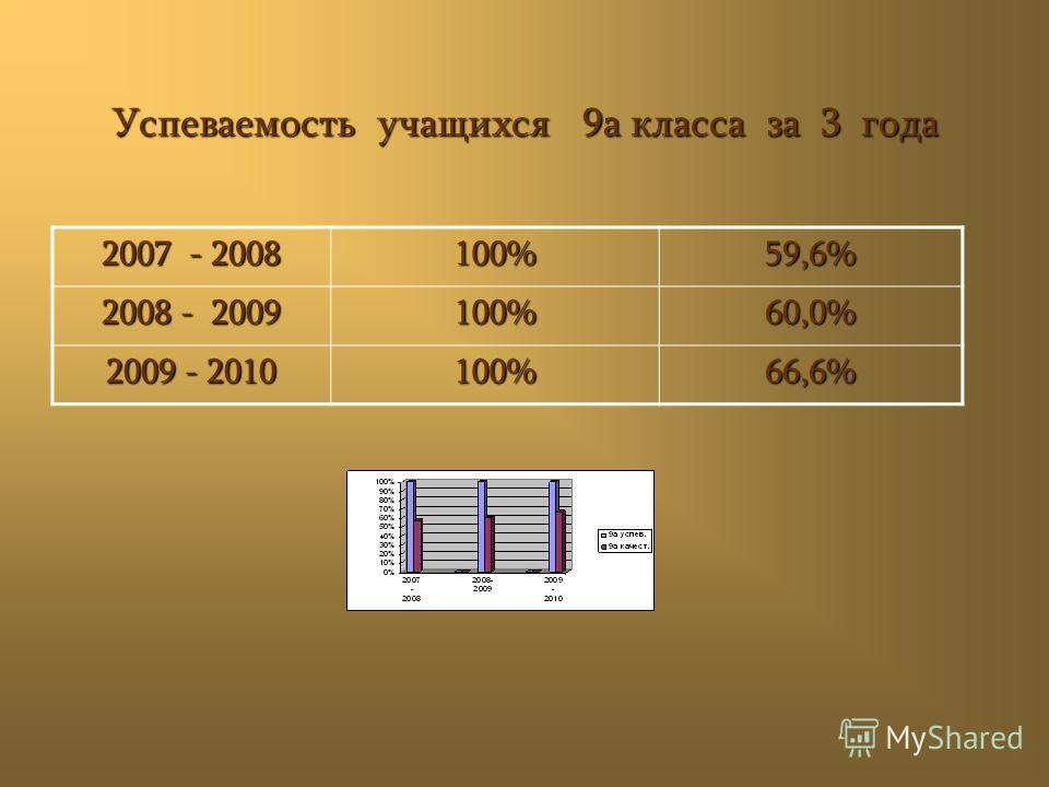 Успеваемость учащихся 9а класса за 3 года 2007 - 2008 100%59,6% 2008 - 2009 100%60,0% 2009 - 2010 100%66,6%