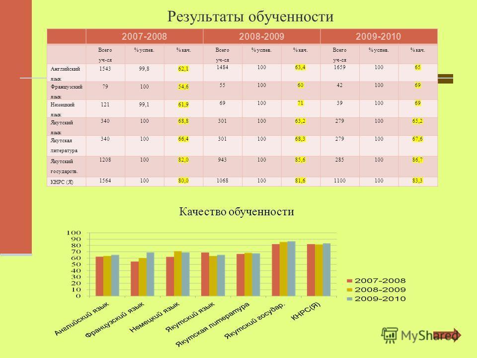 Результаты обученности 2007-20082008-20092009-2010 Всего уч-ся % успев.% кач. Всего уч-ся % успев.% кач. Всего уч-ся % успев.% кач. Английский язык 154399,862,1 148410063,4165910065 Французский язык 7910054,6 55100604210069 Немецкий язык 12199,161,9