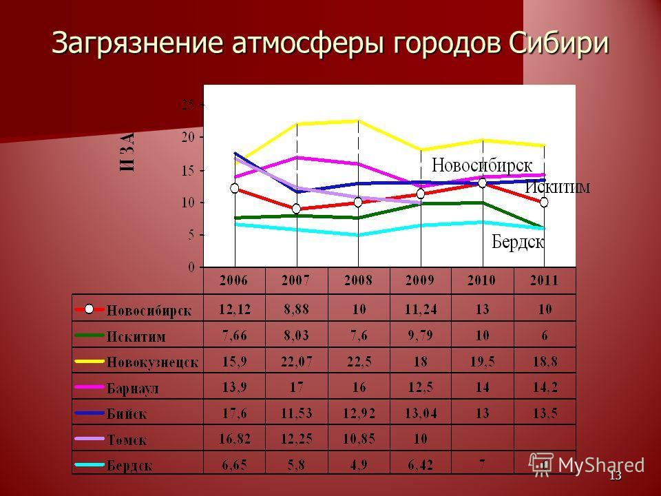 Загрязнение атмосферы городов Сибири 13