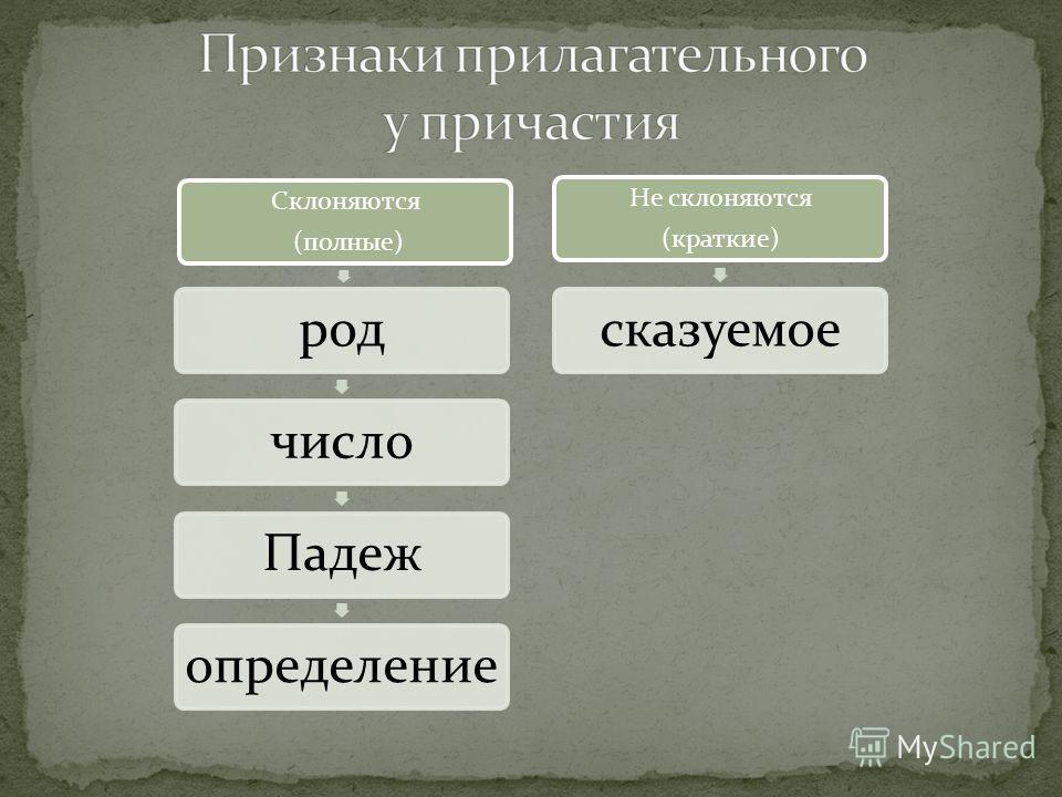 Часть речисамостоятельная ВопросКакой? Грамматическое значениепризнак предмета по его действию. Морфологические признакисвойства прилагательного и глагола Синтаксические признакиопределение или сказуемое Морфемные признаки–ущ- (-ющ-), -ащ-(-ящ-),-вш-