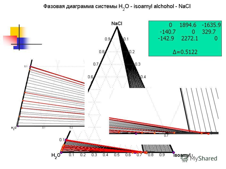 0 1894.6 -1635.9 -140.7 0 329.7 -142.9 2272.1 0 Δ=0.5122