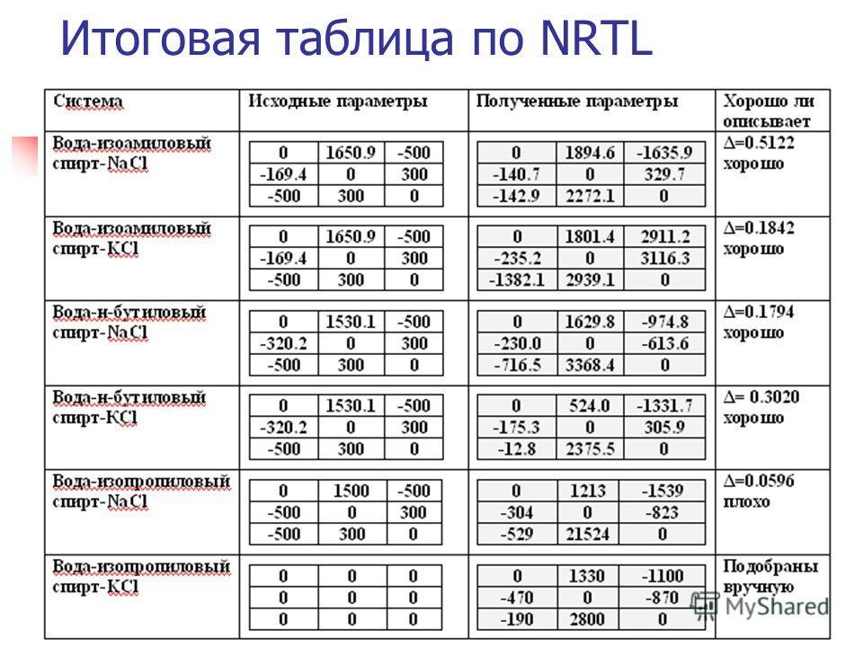 Итоговая таблица по NRTL