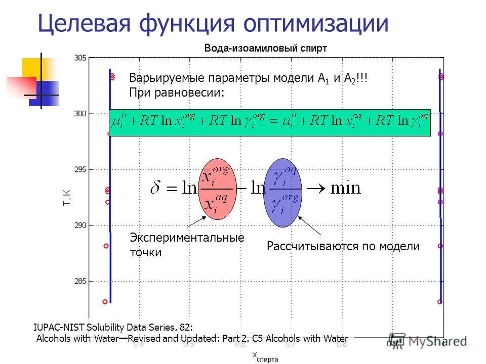 Целевая функция оптимизации Варьируемые параметры модели A 1 и А 2 !!! При равновесии: Экспериментальные точки Рассчитываются по модели IUPAC-NIST Solubility Data Series. 82: Alcohols with WaterRevised and Updated: Part 2. C5 Alcohols with Water