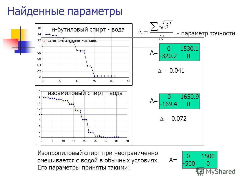 Найденные параметры н-бутиловый спирт - вода изоамиловый спирт - вода 0 1530.1 -320.2 0 Δ = 0.041 - параметр точности 0 1650.9 -169.4 0 Δ = 0.072 Изопропиловый спирт при неограниченно смешивается с водой в обычных условиях. Его параметры приняты таки